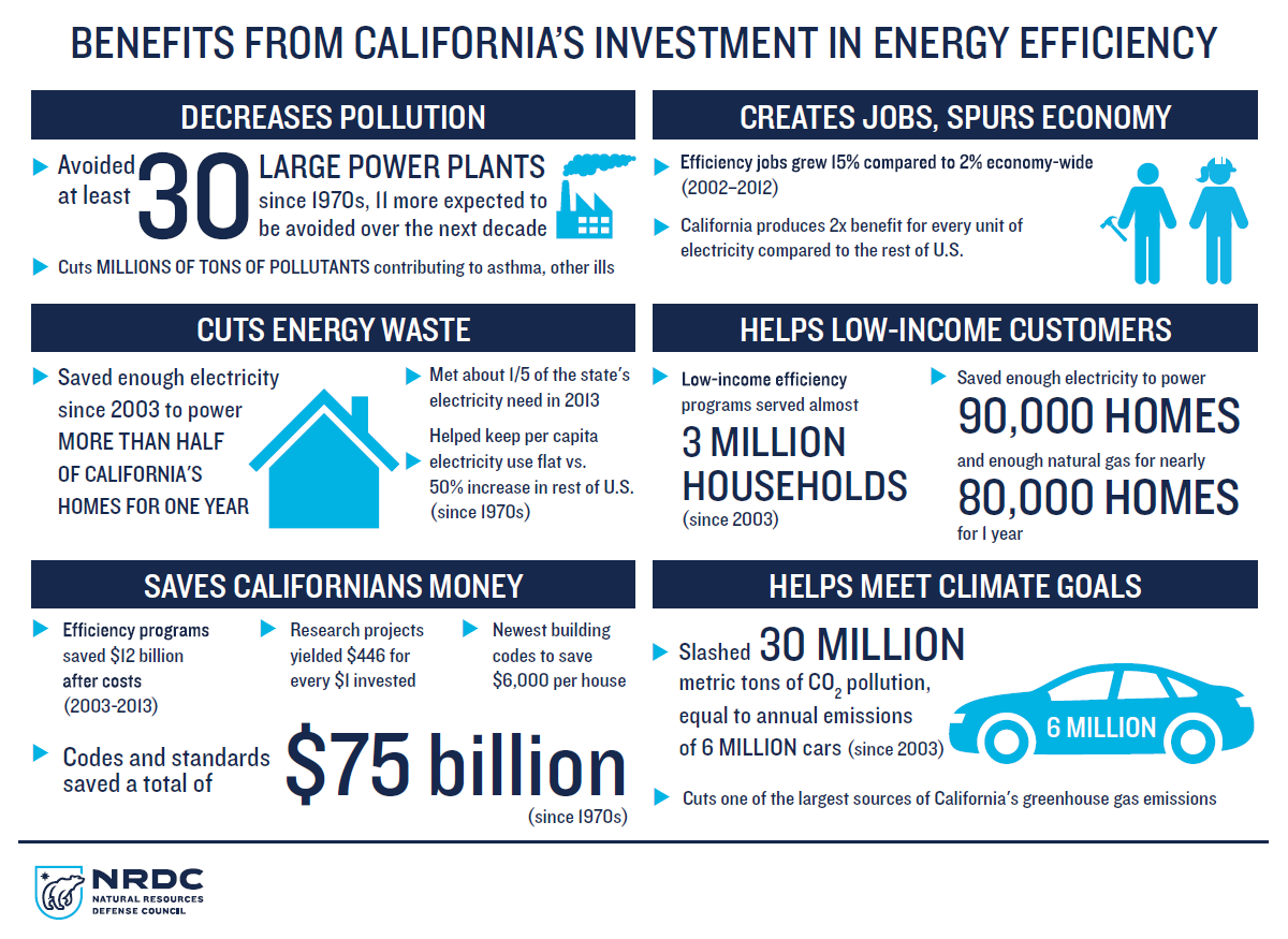 Benefits from California's investment in energy efficiency